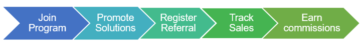 Sales Referral Process.png